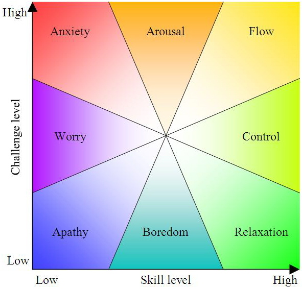 Mihaly Csikszentmihalyi's Flow Concept