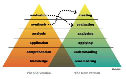 Bloom's Taxonomy – one step at a time