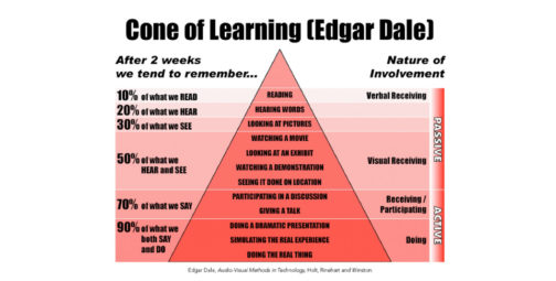 The Myth and Mystique of the Learning Pyramid