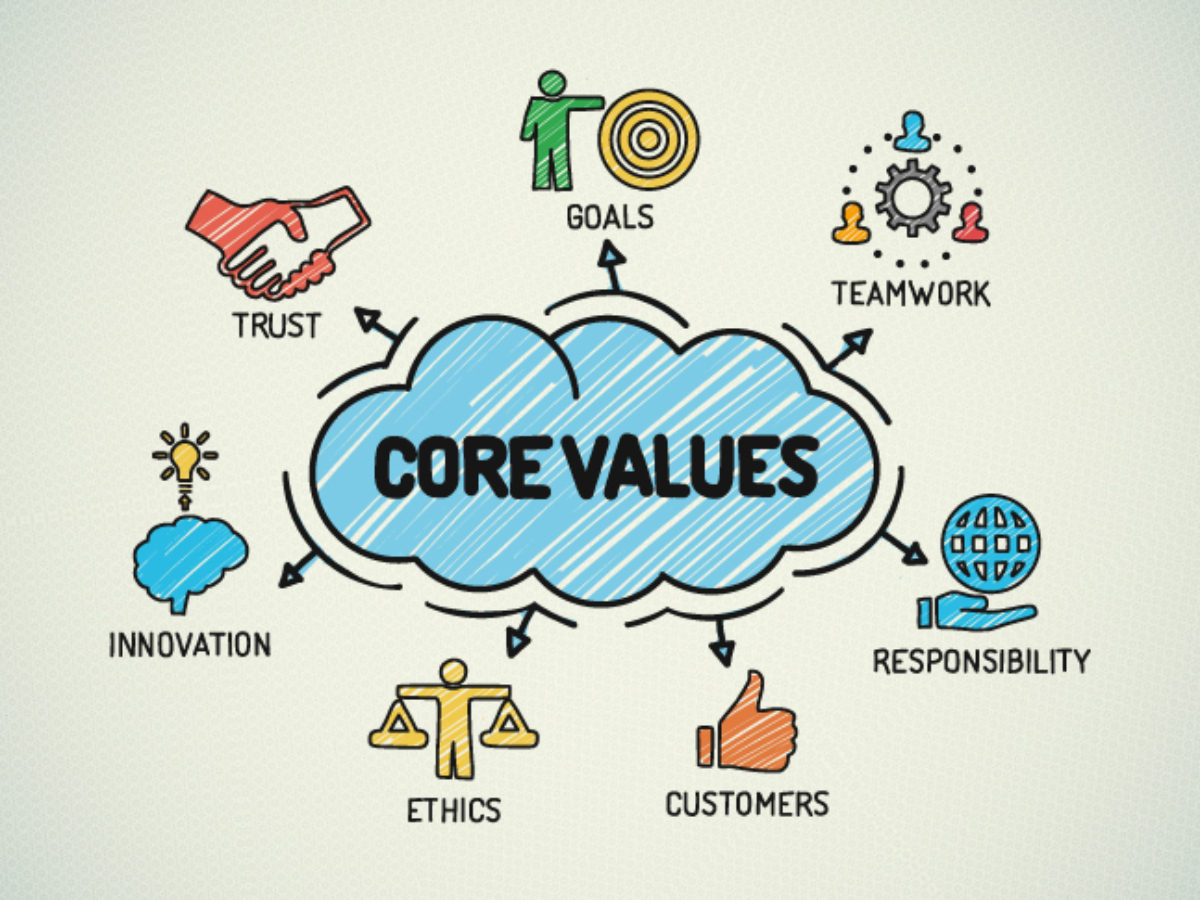 How do you promote core values in your company? - WorkSMART ...